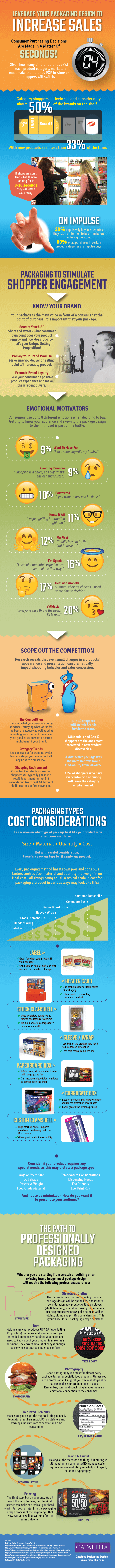 Leverage Packaging Design To Increase Sales