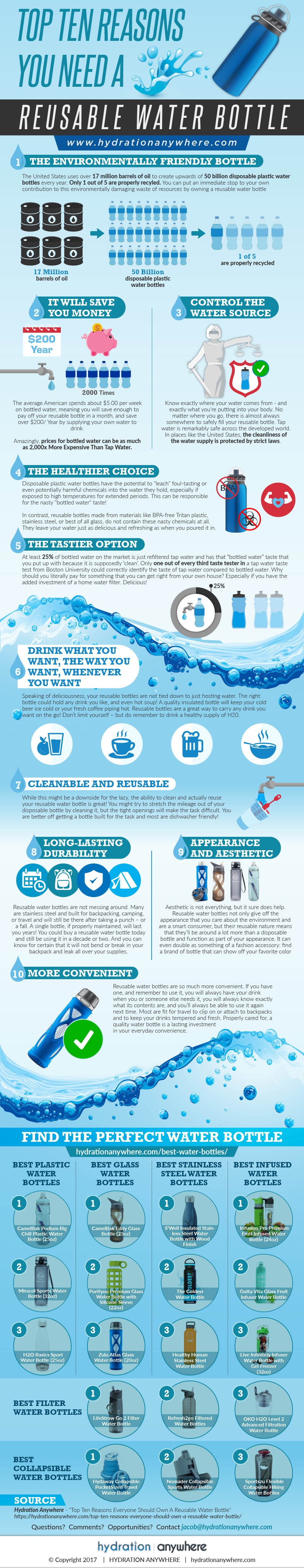 Top Ten Reasons You Need A Reusable Water Bottle