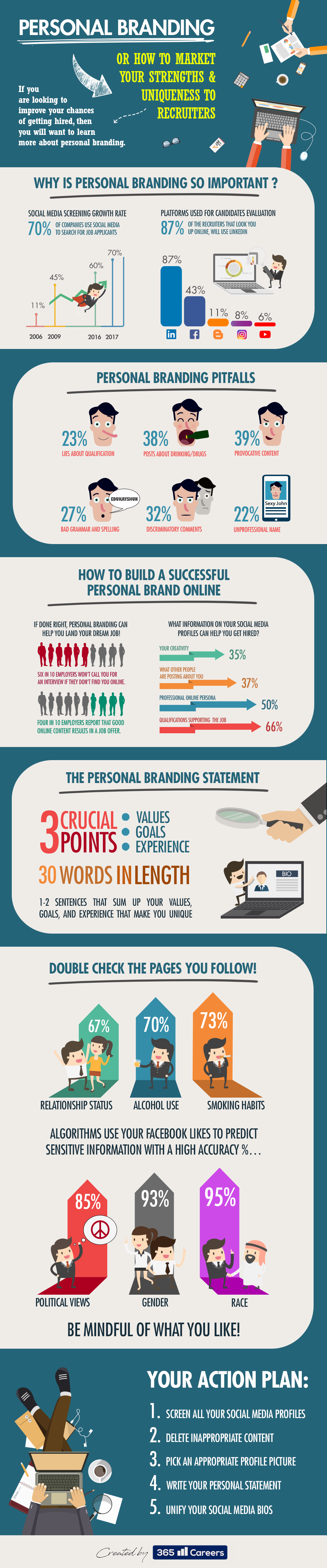personal branding brand infographic successful build infographicjournal