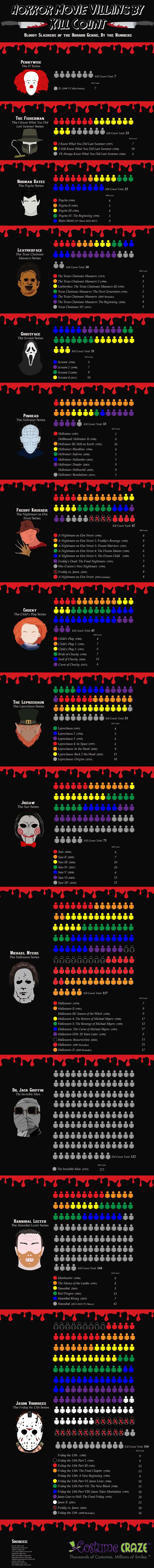 Horror Movie Villain Kill Count