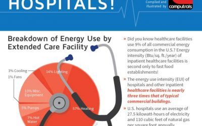 ICU Wasting Energy, Hospitals!