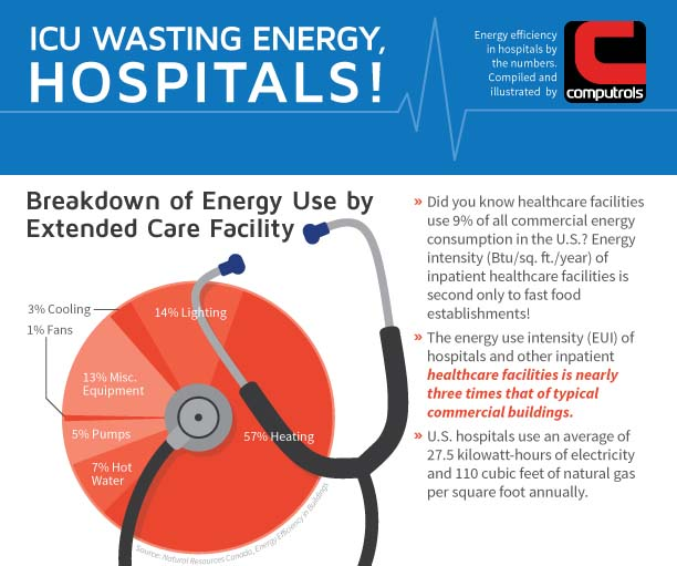 4 H On Twitter Check Out This Infographic On How To: ICU Wasting Energy, Hospitals! [Infographic]