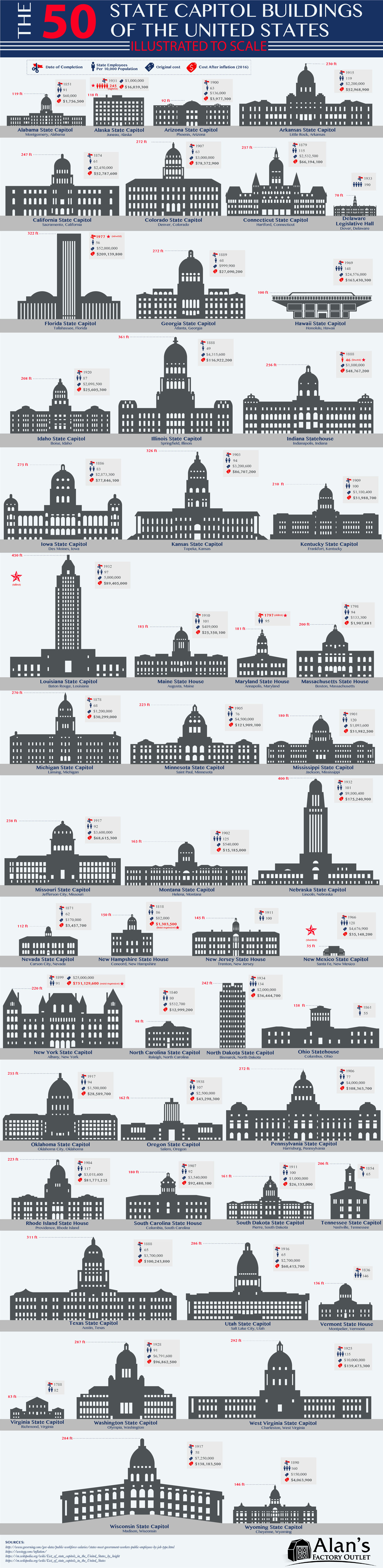 The 50 State Capitol Buildings of the U.S. Illustrated to Scale