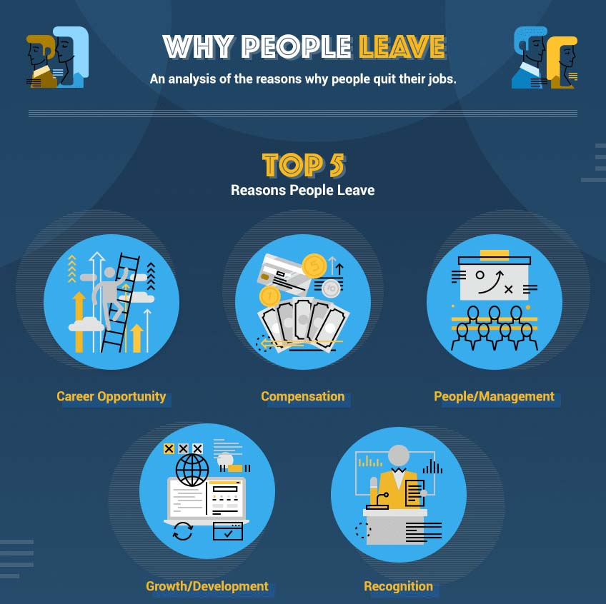 Reasons For Quitting Job: What Makes Employees Quit [Infographic]