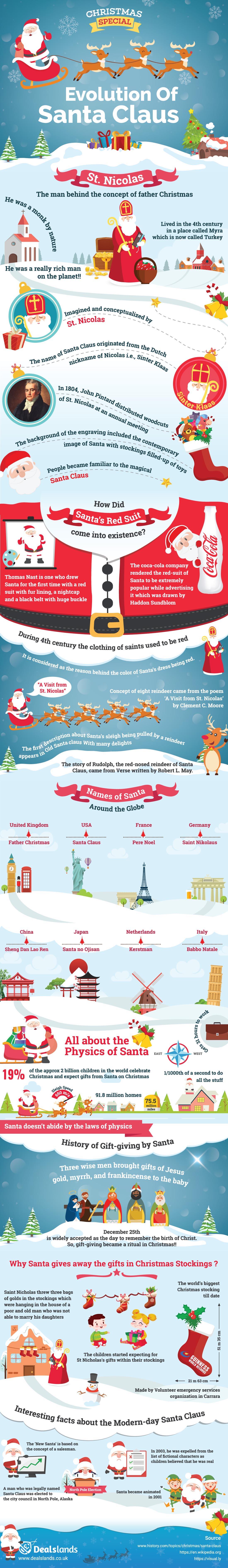 Christmas Special - Evolution Of Santa Claus