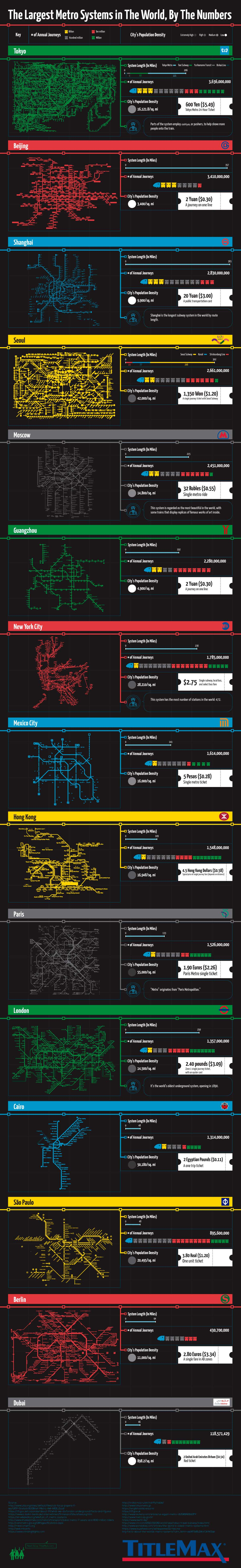 The Largest Metro Systems Worldwide