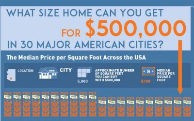 What Size Home Can You Get for $500K
