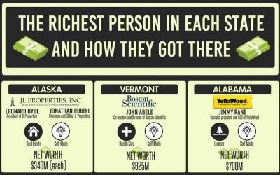 The Richest Person By State and How They Got There
