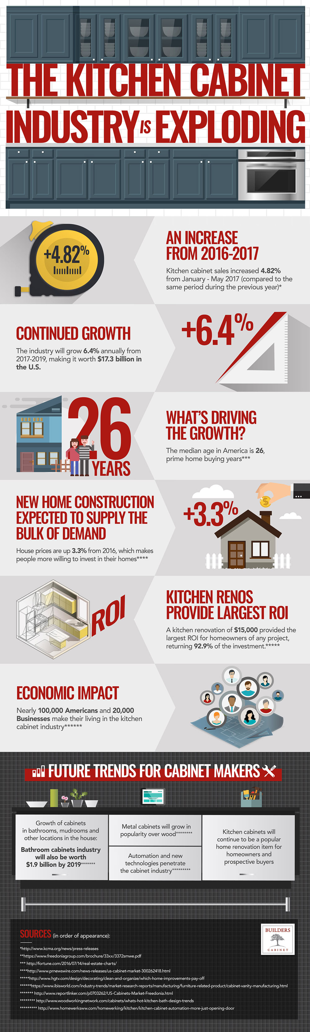 The Kitchen Cabinet Industry is Exploding