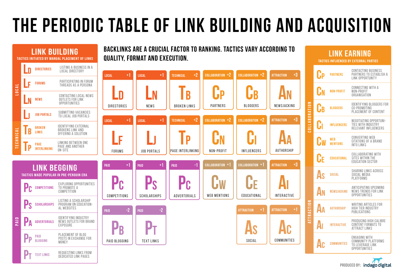 Periodic Table Of Link Building