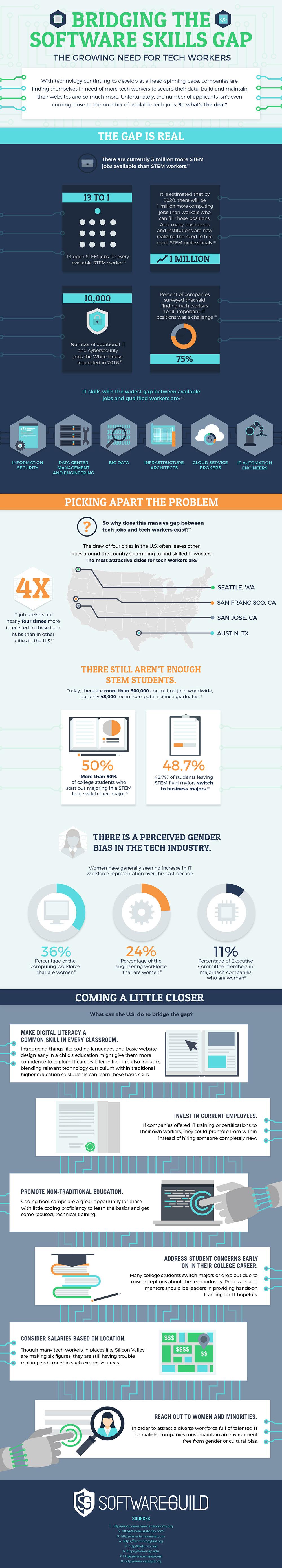 software skills gap