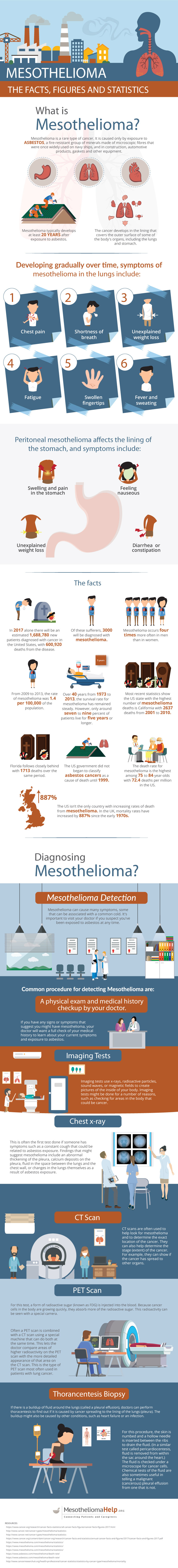 What is Mesothelioma? The Facts, Figures, and Statistics