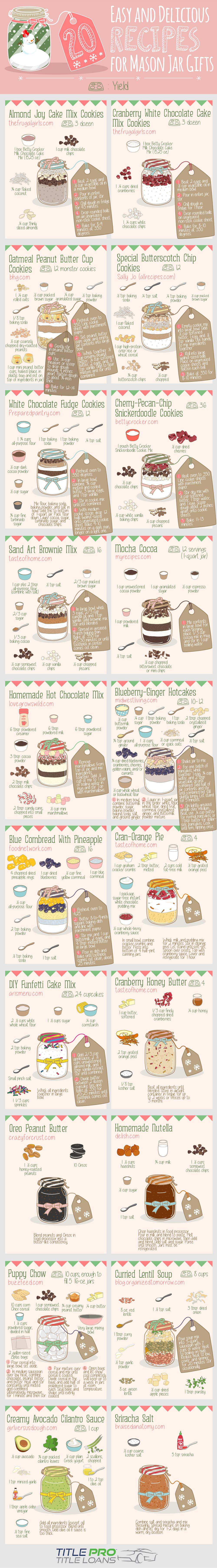 20 Easy & Delicious Recipes for Mason Jar Gifts