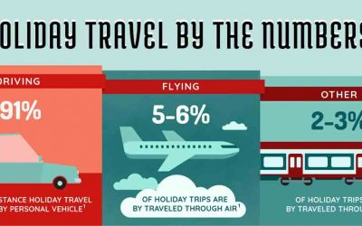 Holiday Travel: Busy, Expensive, and Potentially Dangerous
