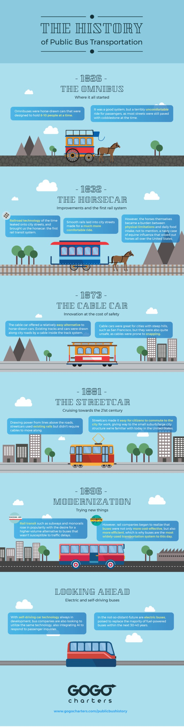 GOGO Charters - the history of public transportation infographic
