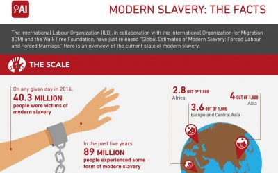 Modern Slavery – The Facts