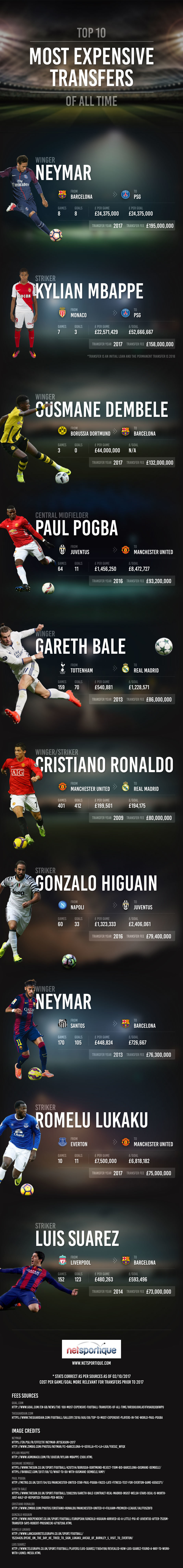 Top 10 Most Expensive Soccer Transfers of All Time