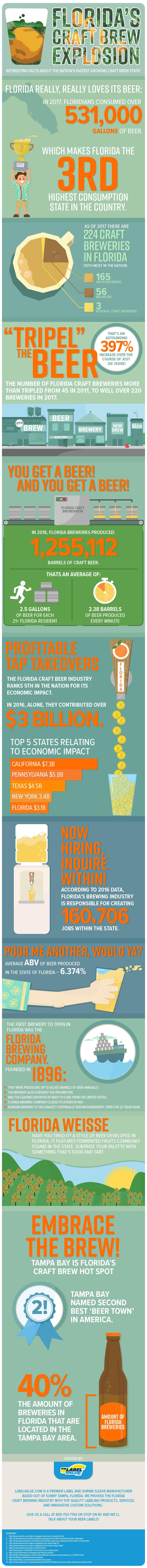 Florida's Craft Brew Explosion