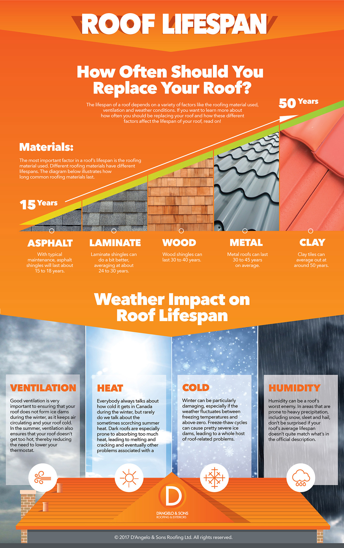 How often should you replace your roof infographic for How often should u change your mattress