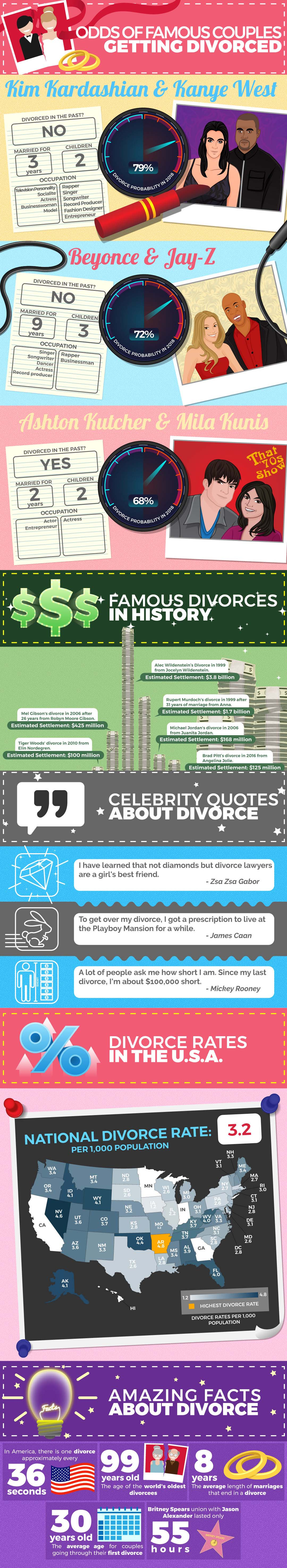 Odds of Famous Couples Getting Divorced