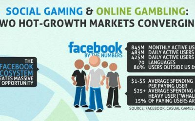 Social Gaming & Online Gambling – Two Hot Markets Converging