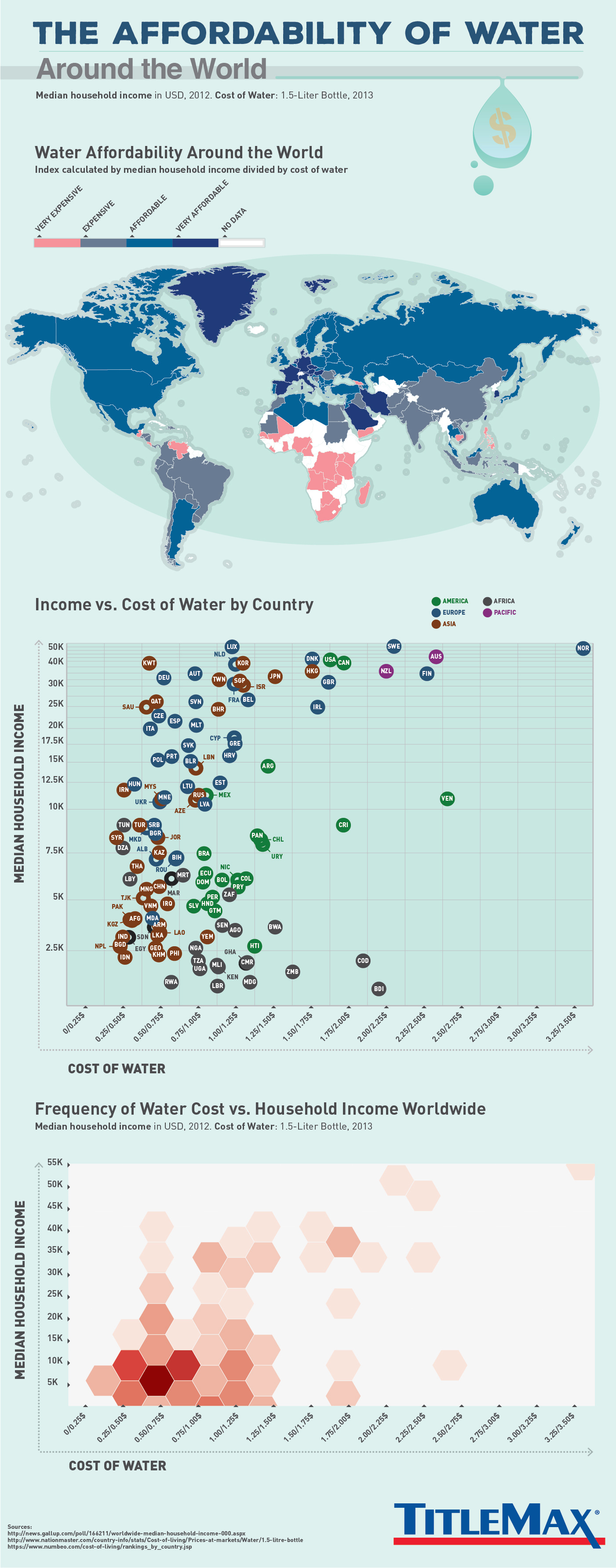 The Affordability of Water Around the World