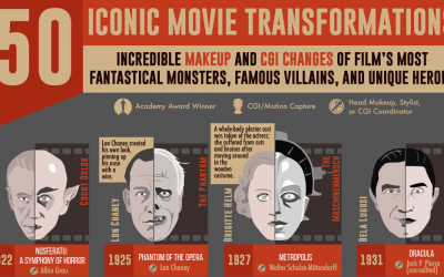 50 Iconic Movie Character Transformations