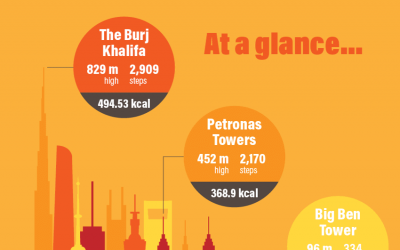 Calories Burned Climbing the World's Tallest Buildings