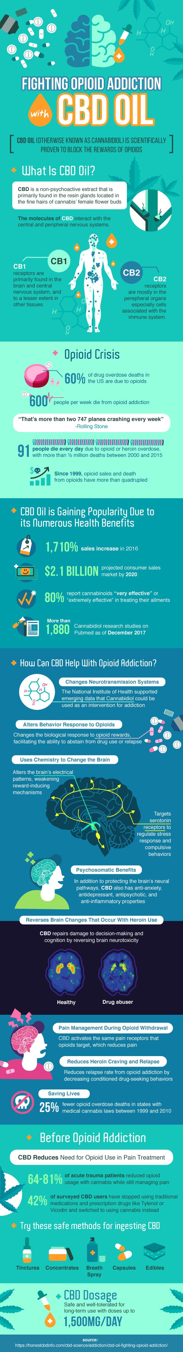 Fighting Opioid Addiction With CBD Oil
