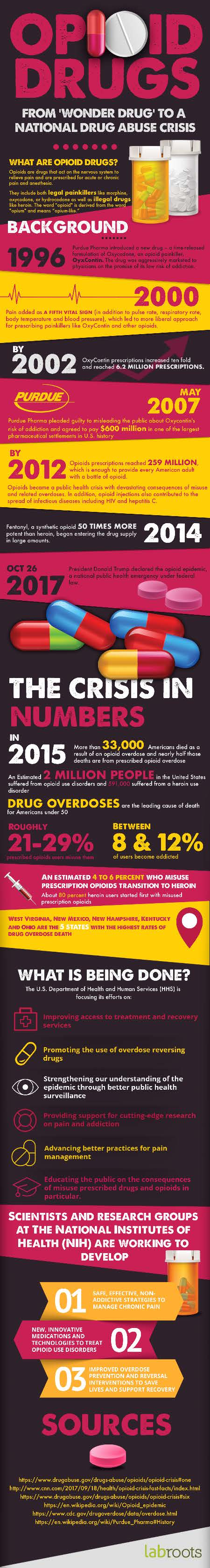 Opioid Drugs - From 'Wonder Drug' To A National Drug Abuse Crisis