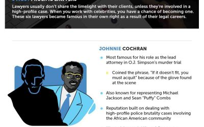 6 Most Prolific Lawyers