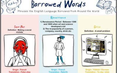 Borrowed Words: The Surprising Origin of Words Used in English