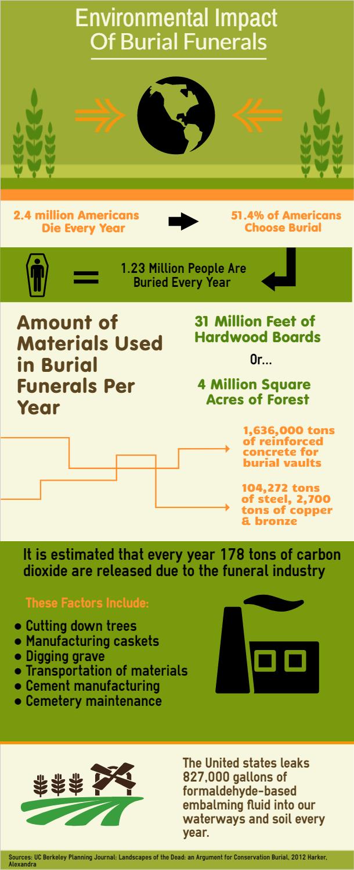 Environmental Impact of Burial Funerals
