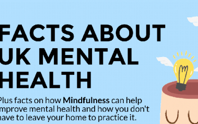 11 Facts About UK Mental Health and Mindfulness