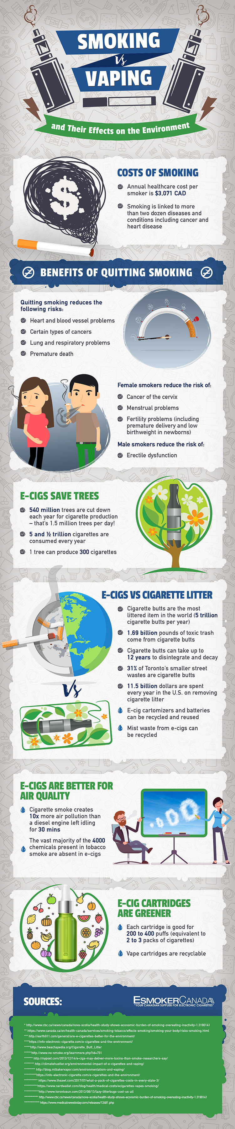 Smoking Vs Vaping and Their Effects on the Environment