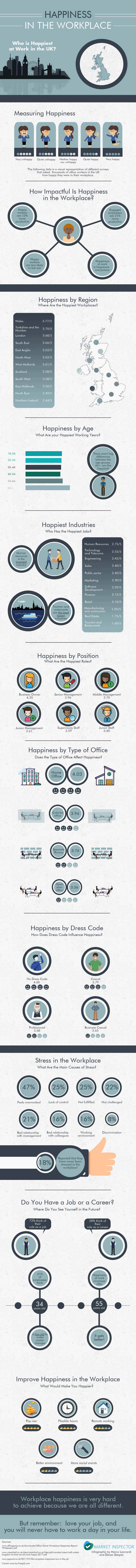 Happiness in the Workplace in the UK