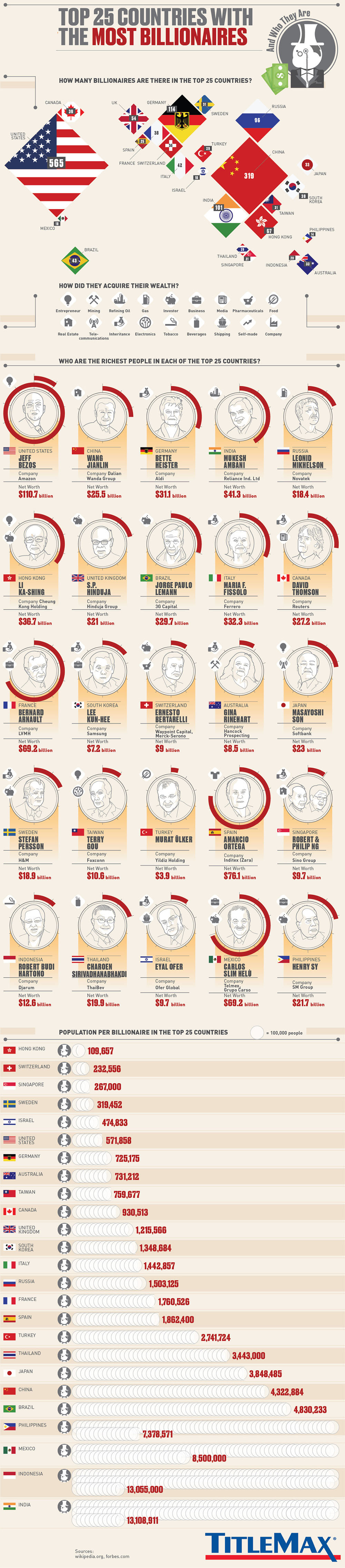 Top 25 Countries with the Most Billionaires