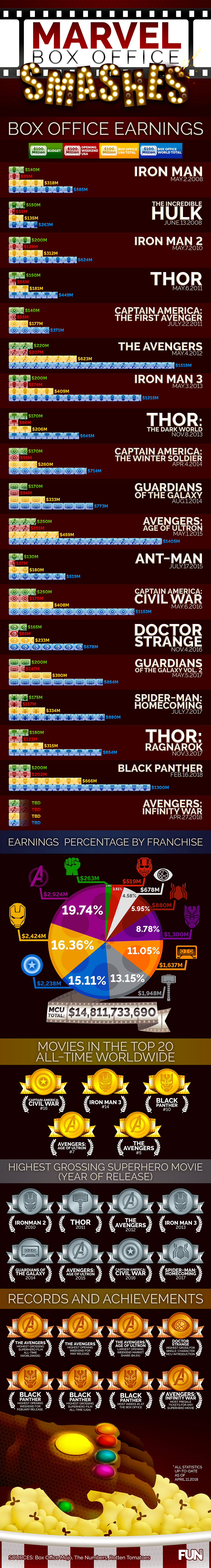 Marvel Box Office Smashes