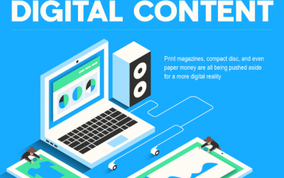History Of Digital Content