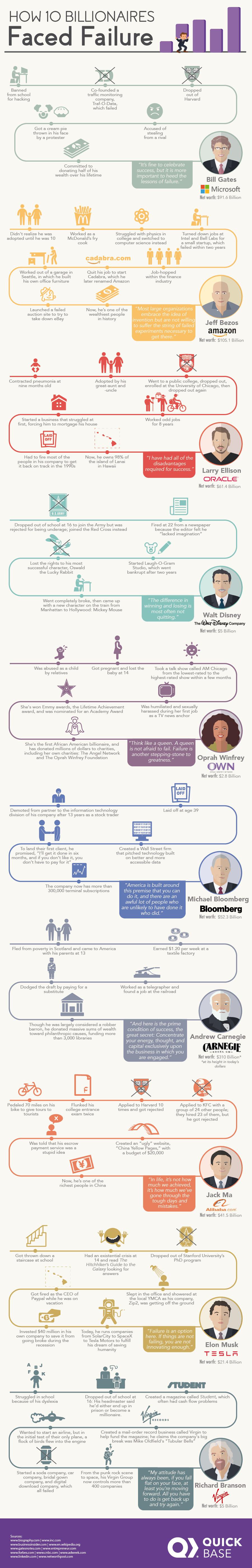How 10 Billionaires Faced Failure