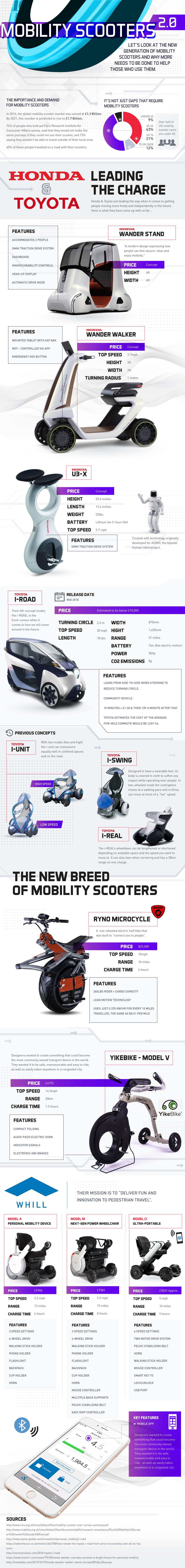 Mobility Scooters 2.0