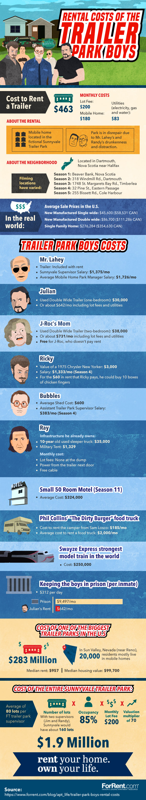 Rental Costs of The Trailer Park Boys