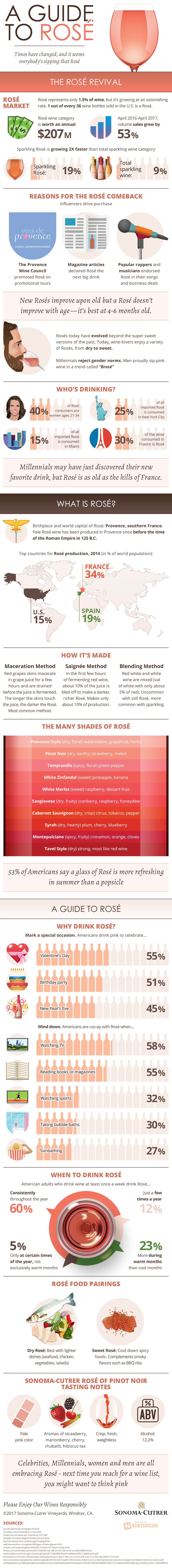 A Guide To Rosé