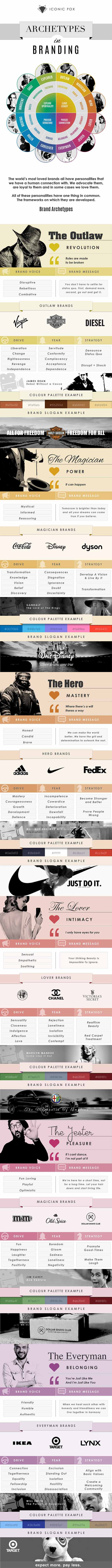 Brand Archetypes: Hack The Mind Of Your Audience