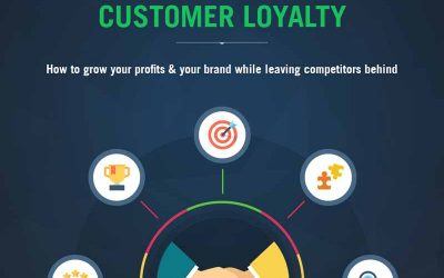 How to Grow Profits & Your Brand While Leaving Competitors Behind