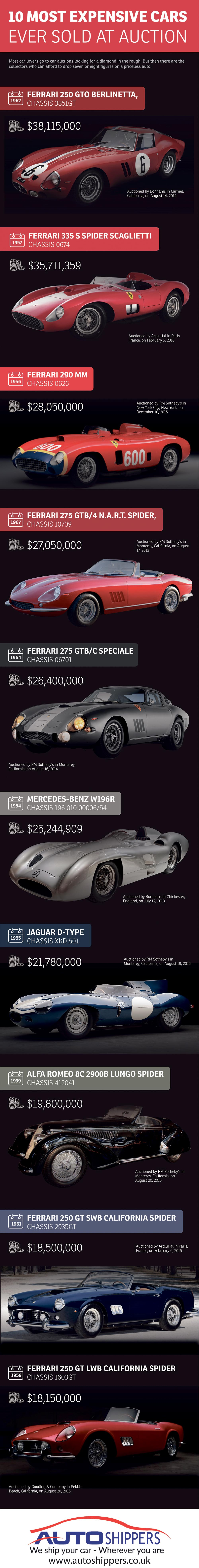 10 most expensive cars ever sold at auction infographic. Black Bedroom Furniture Sets. Home Design Ideas