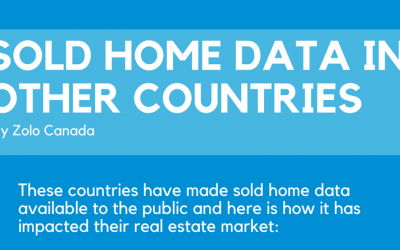 Sold Home Data in Other Countries