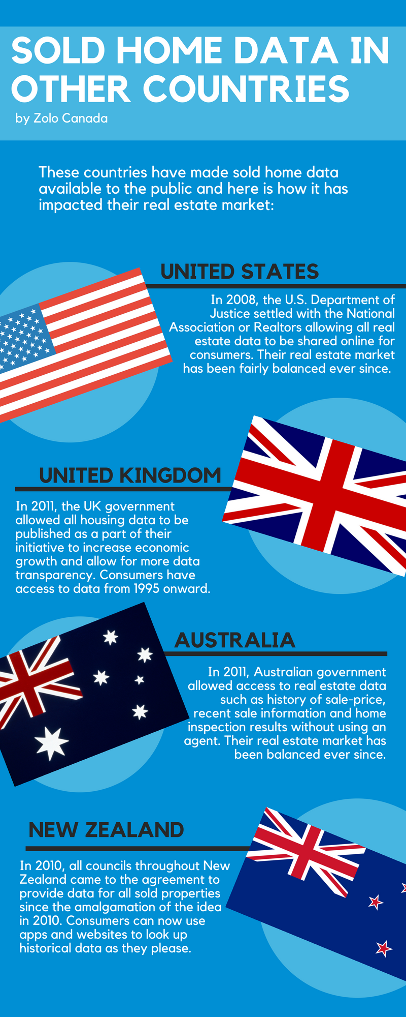 Zolo Canada infographic global sold home data