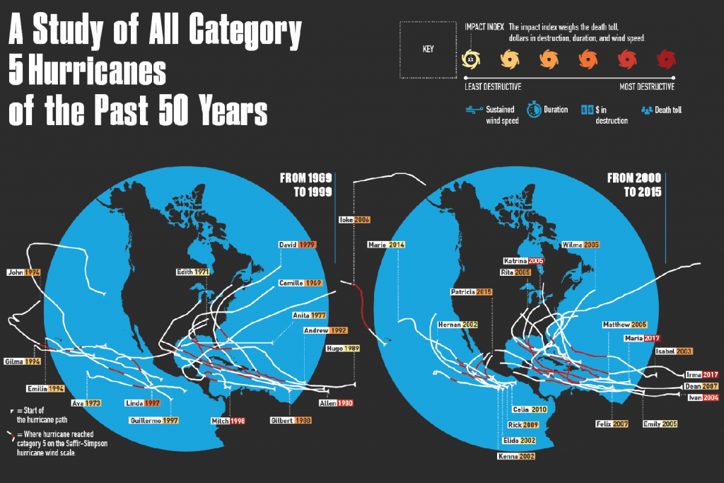 Category 5 Hurricanes Of The Past 50 Years Infographic