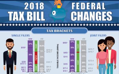 2018 Federal Tax Bill Changes